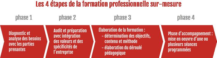 schema-formation-equipe